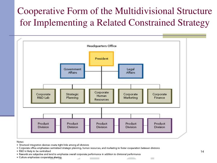 Cooperative Form of the Multidivisional Structure for Implementing a Related Constrained Strategy