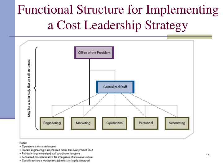 Functional Structure for Implementing a Cost Leadership Strategy