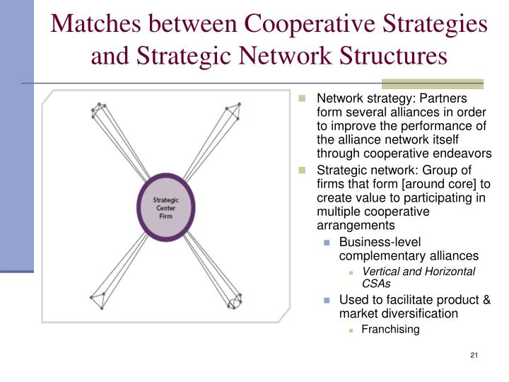 Matches between Cooperative Strategies and Strategic Network Structures