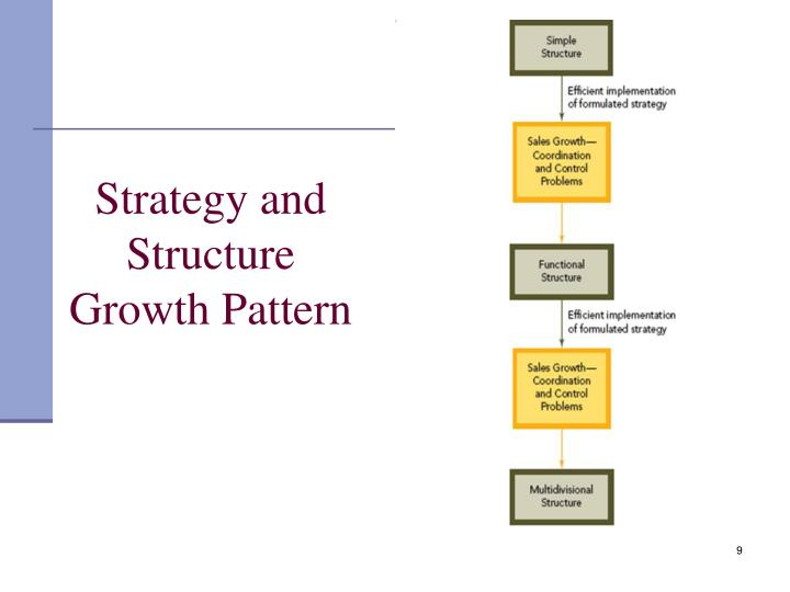Strategy and Structure Growth Pattern