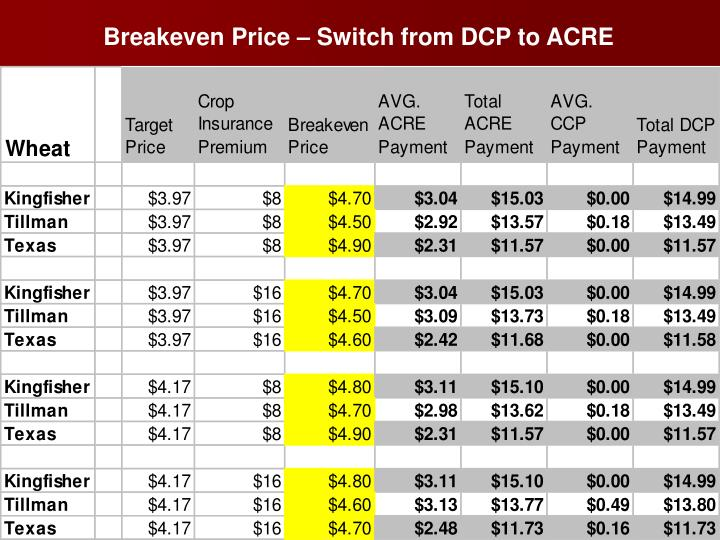 Breakeven Price – Switch from DCP to ACRE