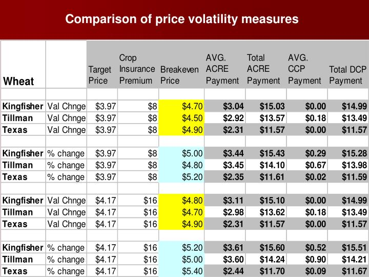 Comparison of price volatility measures