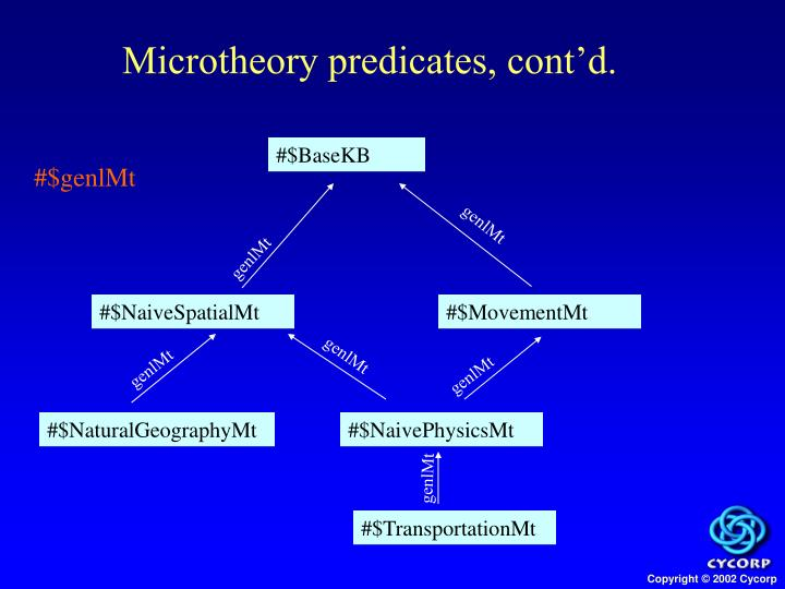 Microtheory predicates, cont'd.