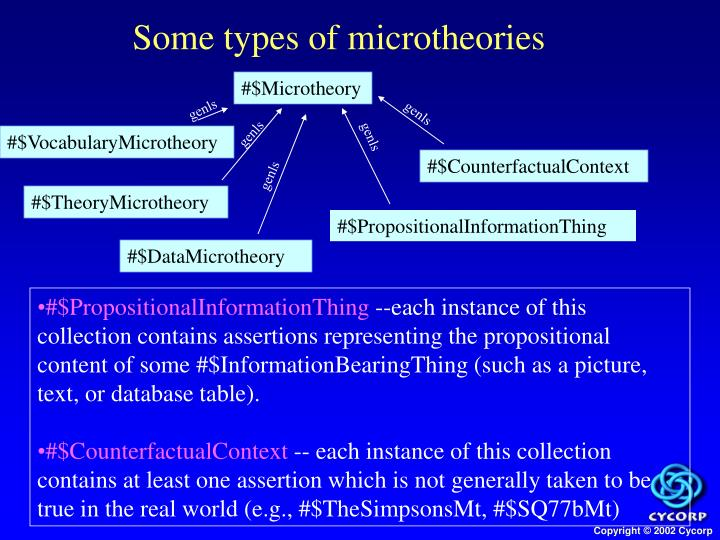 Some types of microtheories