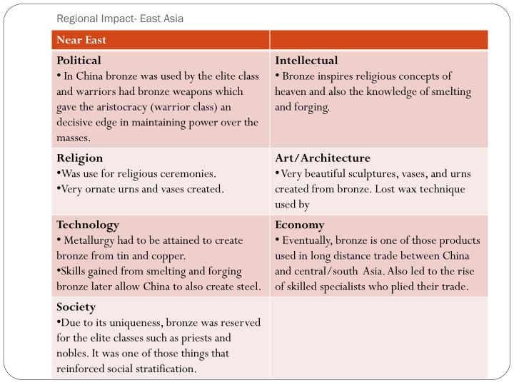 Regional Impact- East Asia