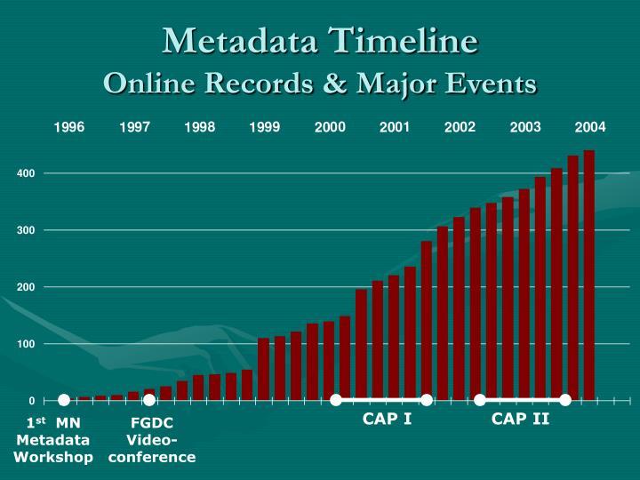 Metadata Timeline