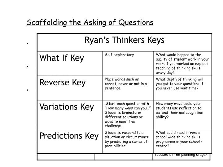 Scaffolding the Asking of Questions