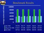 benchmark results