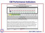 cm performance indicators
