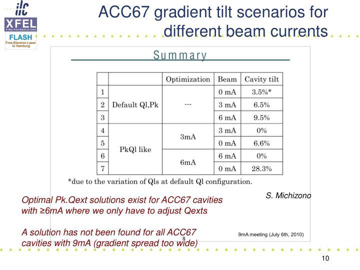 ACC67 gradient tilt scenarios for different beam currents