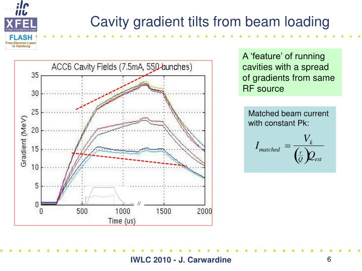 Matched beam current with constant Pk: