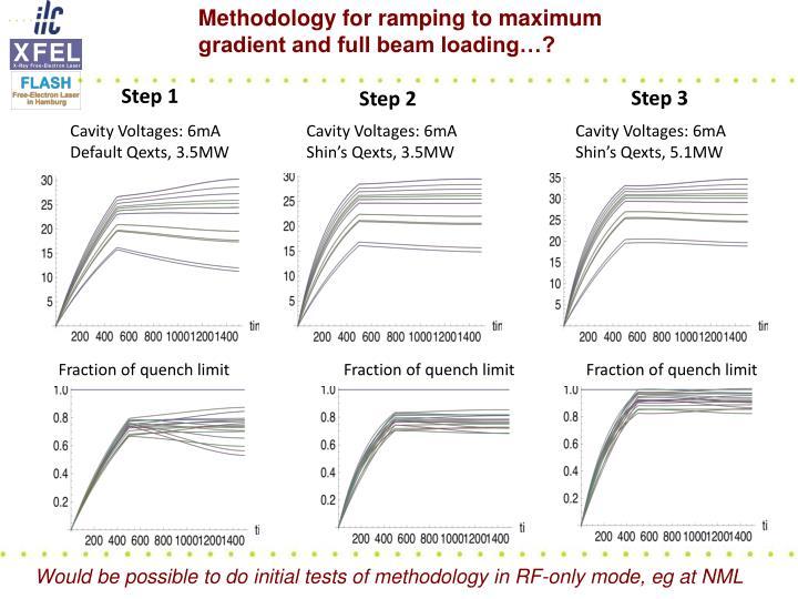 Methodology for ramping to maximum gradient and full beam loading…?
