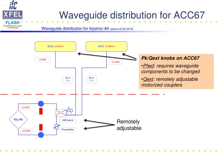 Waveguide distribution for ACC67