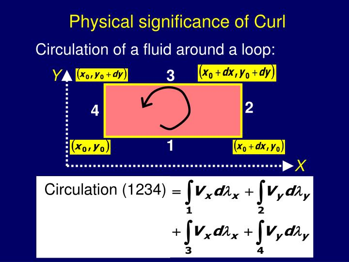 Physical significance of Curl