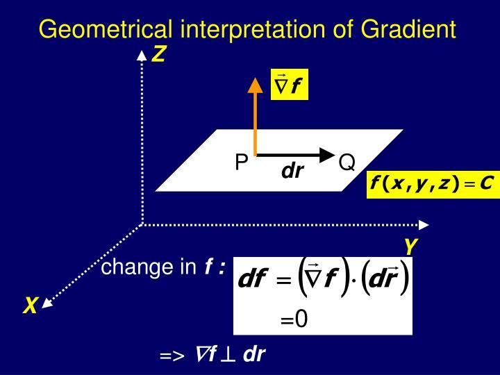 Geometrical interpretation of Gradient