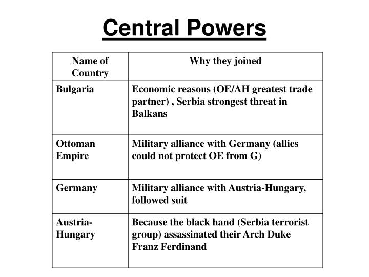 Allied Powers		    		 VS.		Central Powers