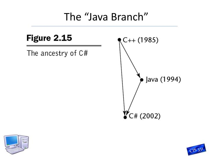 """The """"Java Branch"""""""