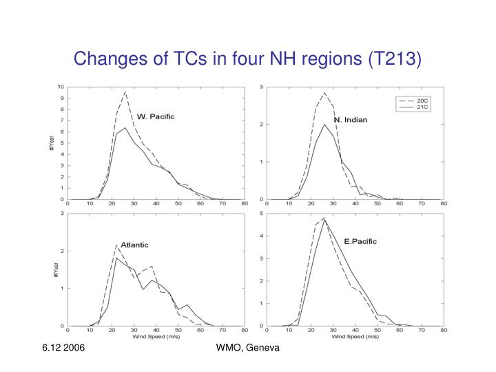 Changes of TCs in four NH regions (T213)