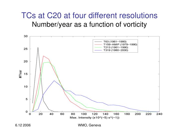 TCs at C20 at four different resolutions