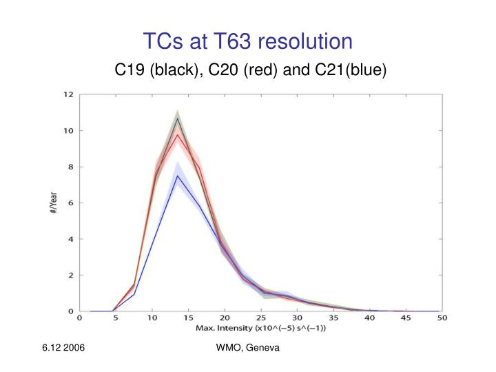 TCs at T63 resolution