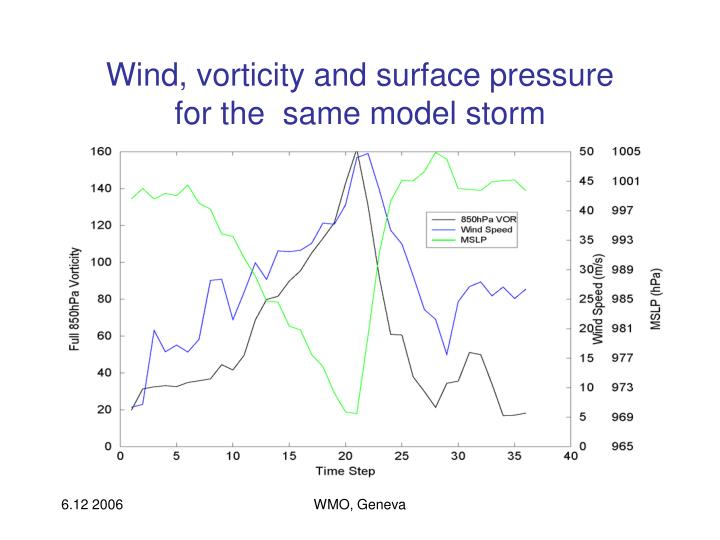 Wind, vorticity and surface pressure