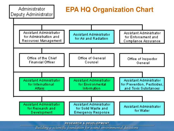 EPA HQ Organization Chart