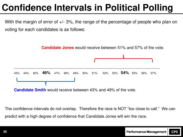 Confidence Intervals in Political Polling
