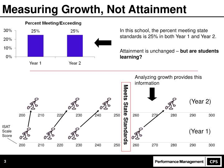 Measuring growth not attainment