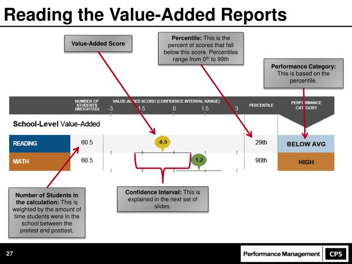 Reading the Value-Added Reports