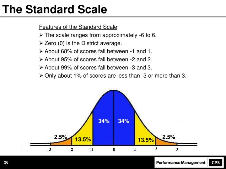 The Standard Scale