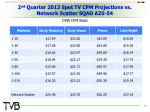 2 nd quarter 2013 spot tv cpm projections vs network scatter sqad a25 54