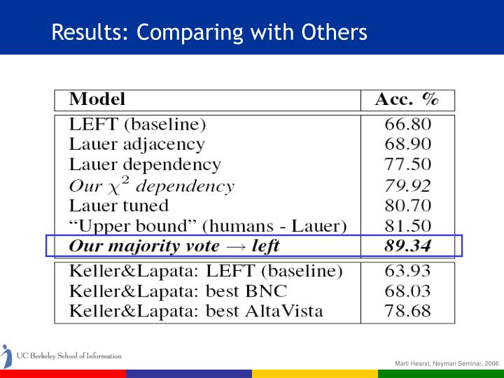 Results: Comparing with Others