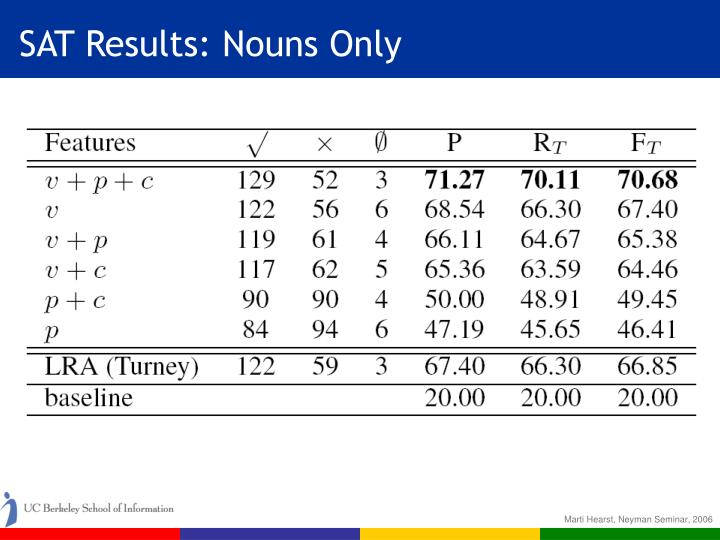 SAT Results: Nouns Only