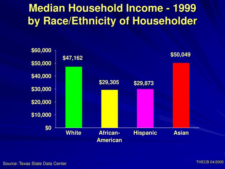 Median Household Income - 1999