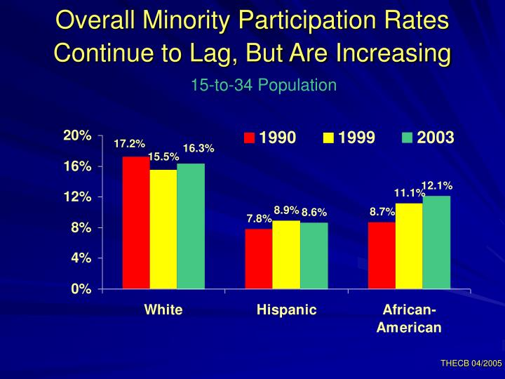 Overall Minority Participation Rates
