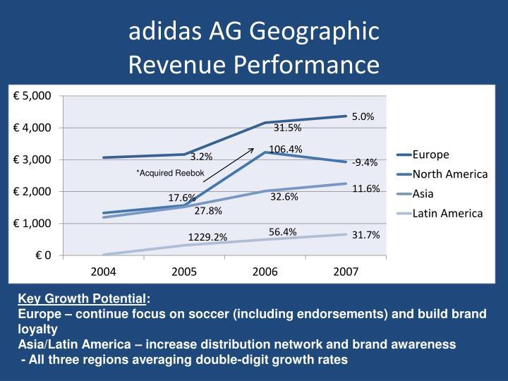 adidas reebok acquisition
