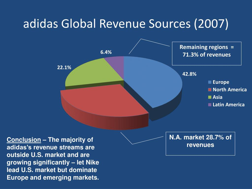 PPT - adidas Case Study PowerPoint Presentation - ID:6884478