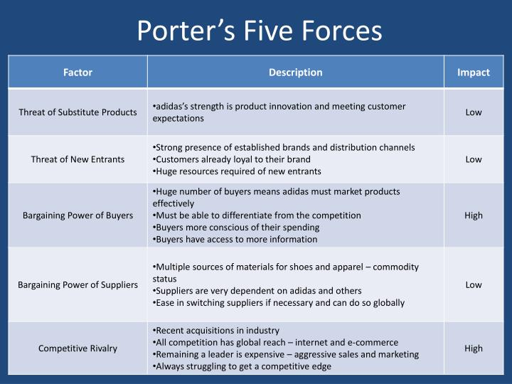 porter five forces of reebok Porters five forces this essay porters five forces and other 64,000+ term papers,  adidas and reebok  porter's five basic forces of competition - analysis of .