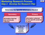 marketing research process step 2 develop the research plan