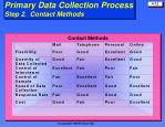 primary data collection process step 2 contact methods
