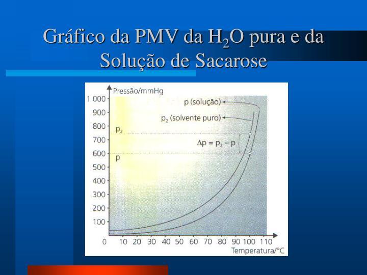 Gráfico da PMV da H