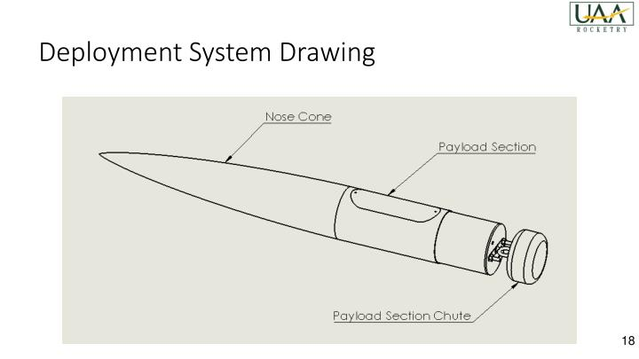 Deployment System Drawing