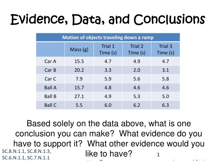 evidence data and conclusions n.