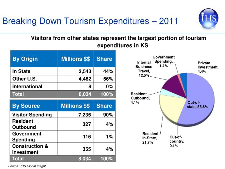 Breaking Down Tourism Expenditures