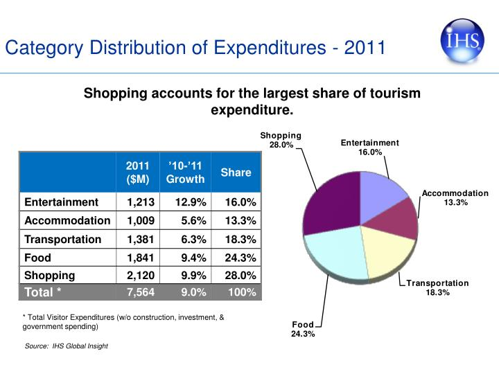 Category Distribution of Expenditures -