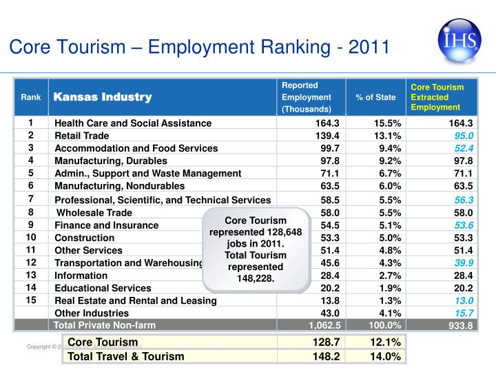 Core Tourism – Employment Ranking -