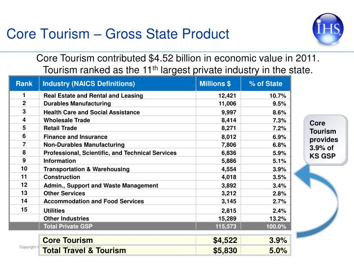 Core Tourism – Gross State Product