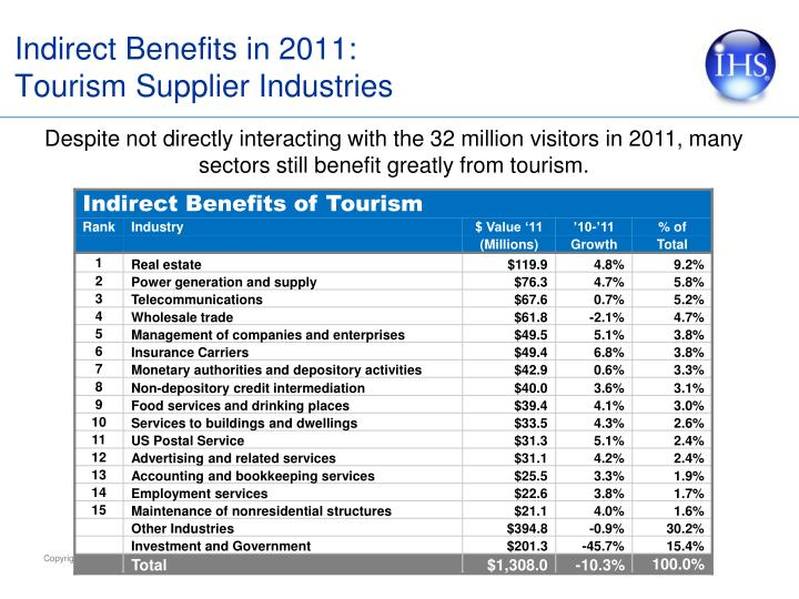Indirect Benefits in 2011:
