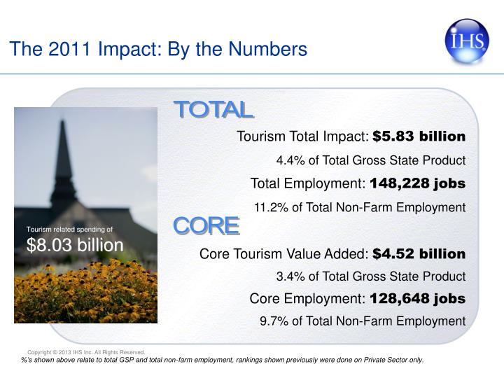 The 2011 Impact: By the Numbers