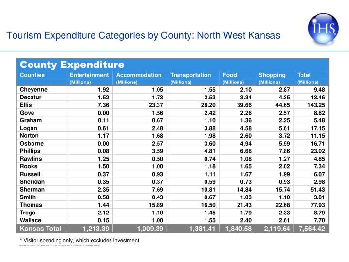 Tourism Expenditure Categories by County: North West Kansas